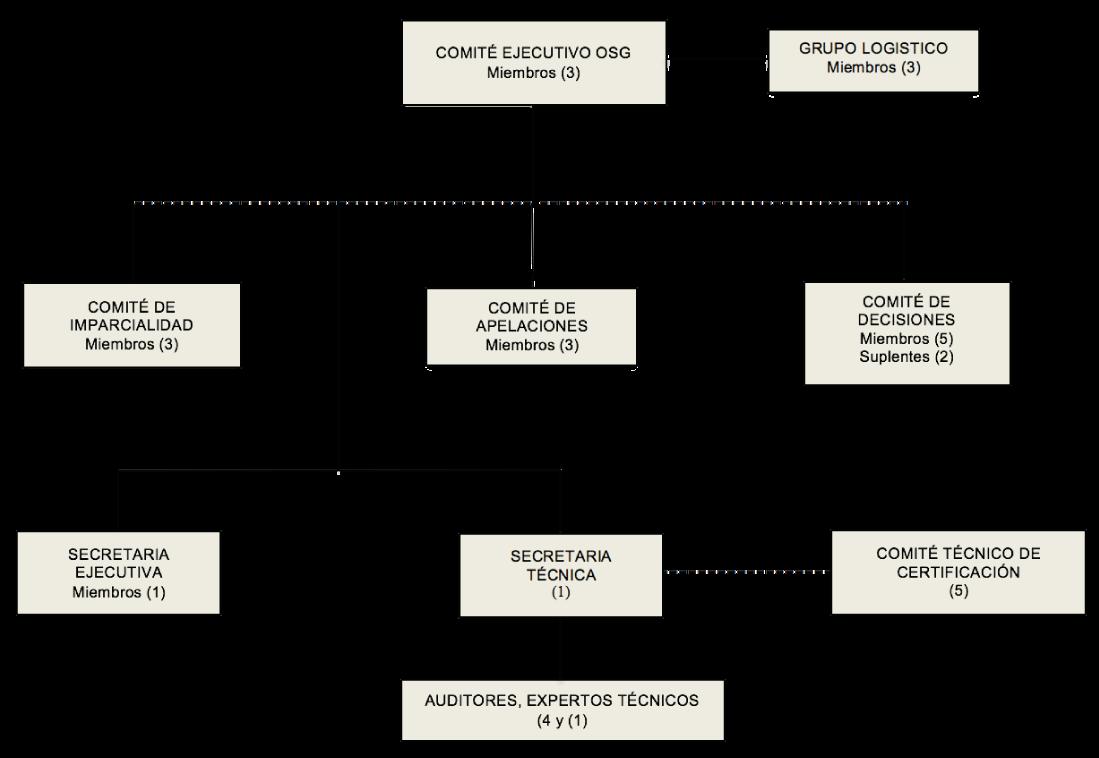 ORGANIGRAMA OSG ORGANISMO DE CERTIFICACION